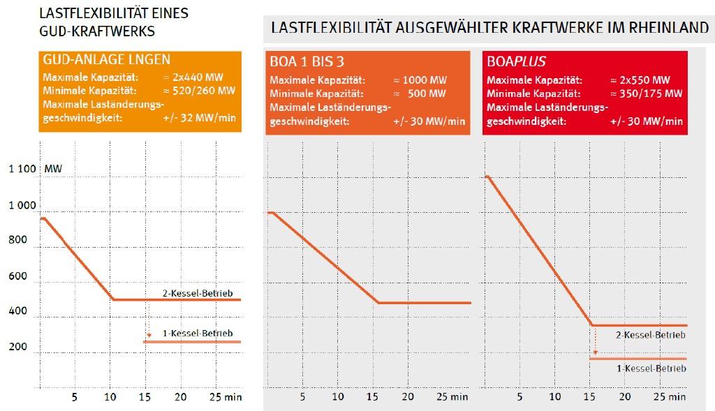 Bild 7 Vergleich der Lastflexibilität von neuen Erdgas- und Braunkohlenkraftwerken (Quelle: RWE Power AG). Bild: eigene Darstellung