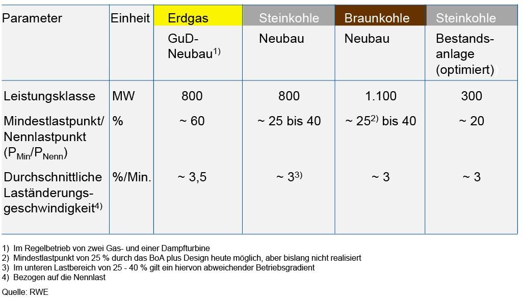 Bild 8 Beispielhafte Flexibilitätsparameter für Kohle- und Gaskraftwerke (Quelle: RWE Power AG). Bild: eigene Darstellung