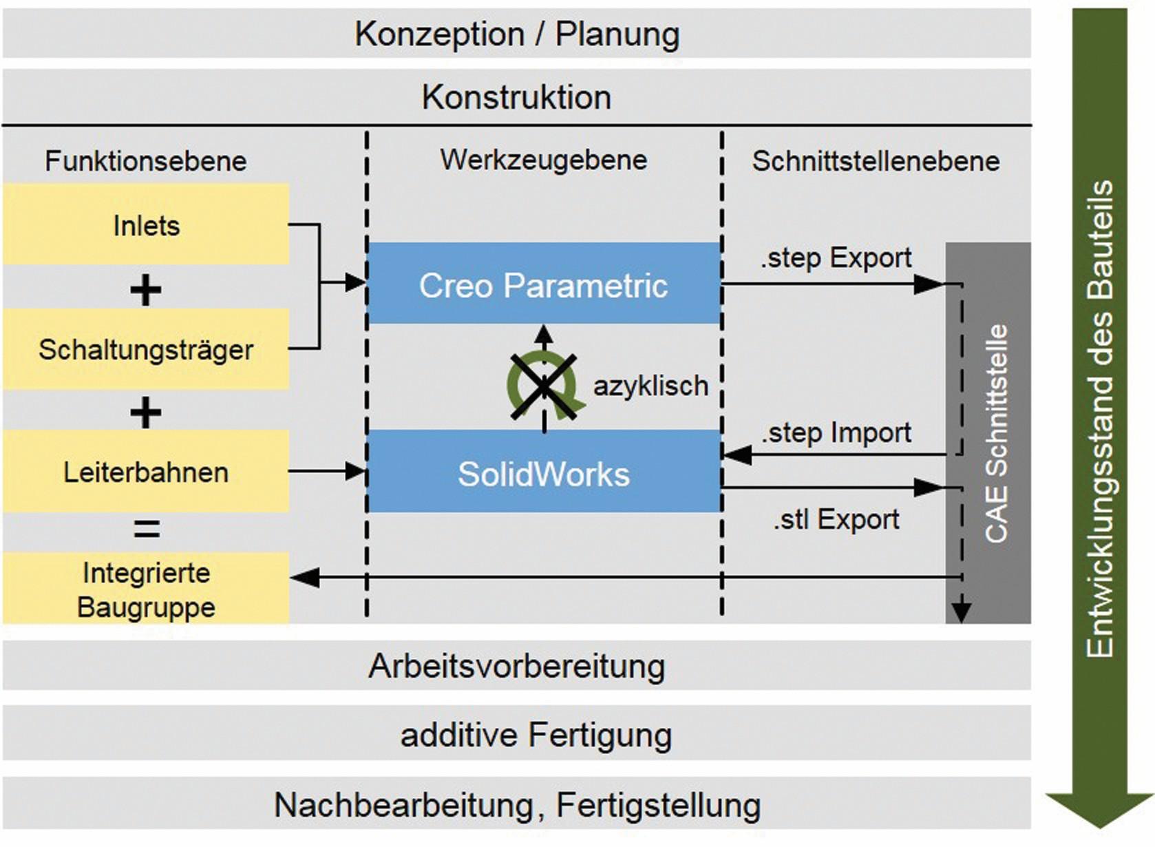 Bild 3: Der dargestellte Prozess visualisiert den Ist-Zustand des PEP, mit dem aktuell mechatronische Baugruppen für das Voxel8-Verfahren modelliert werden können. Dieser erweist sich als nicht optimal, da die Iterationsschleifen azyklischen Charakters sind. (Bild: FAU Erlangen-Nürnberg)
