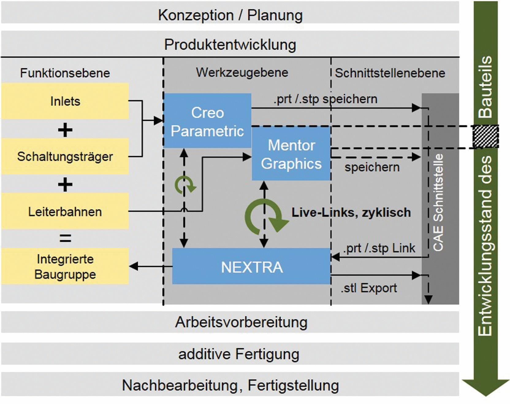Bild 5: Dadurch, dass der Prozess aus Bild 3 zwar generell funktioniert, jedoch als verbesserungsfähig empfunden wird, wird in dieser Abbildung ein idealisierter Soll-Prozess vorgestellt, dessen CAx-Werkzeuge bereits existieren, jedoch für das Engineering in der additiven Fertigung angepasst werden müssen. (Bild: FAU Erlangen-Nürnberg)