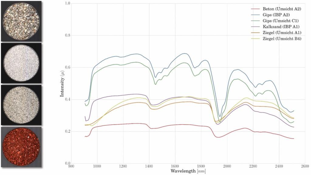 Eine Spektralanalyse von vier verschiedenen Bauschuttkomponenten von 800 bis 2600 Nanometer.Bild: Fraunhofer IOSB