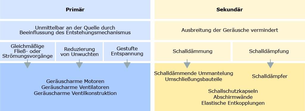 Bild 4. Schema der Lärmminderung.