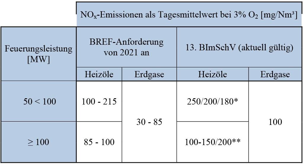 Einzuhaltende NOX-Emissionen gemäß des BVT-Merkblattes der EU im Vergleich mit den aktuellen Vorgaben der 13. Bundesimmissionsschutzverordnung (13. BImSchV) * Abhängig von der Betriebsparameter des Wärmeerzeugers ** 100–150 mg/Nm³ für 100–300 MW; 200 mg /Nm³ für 300 MW Tabelle: Saacke GmbH