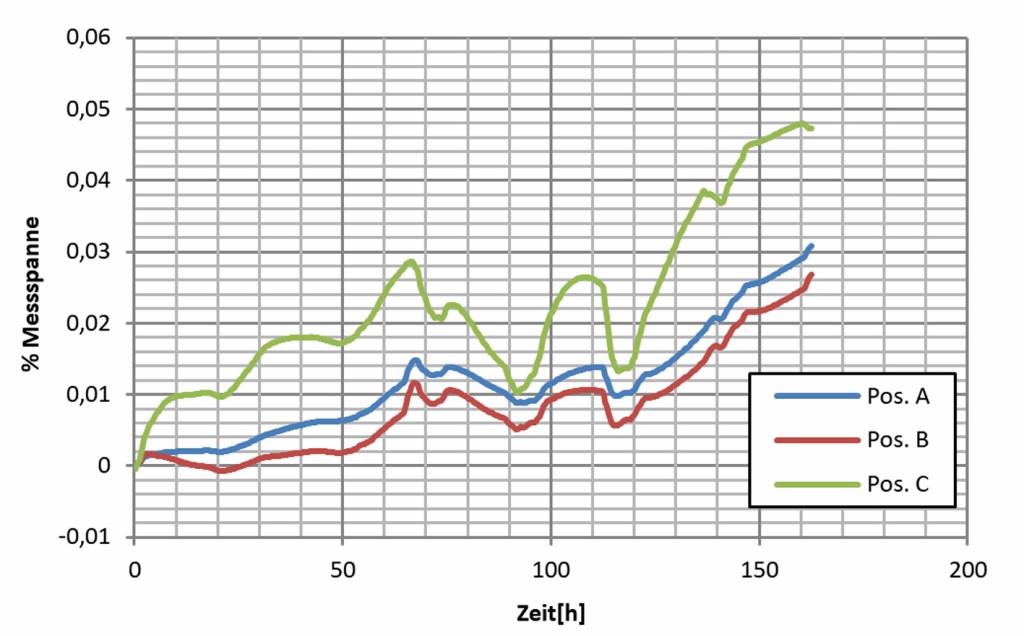 Bild 13 Änderung der Ausgangsspannung bezogen auf die Messspanne von 30 mV/V, Raumtemperatur 20 4 °C. Quelle: CiS Forschungsinstitut für Mikrosensorik GmbH