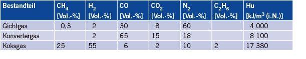Tabelle 1 Typische Zusammensetzungen der Prozessgase.