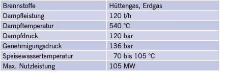 Tabelle 2 Technische Daten, auf denen die Konzeption der Kesselanlage basiert.