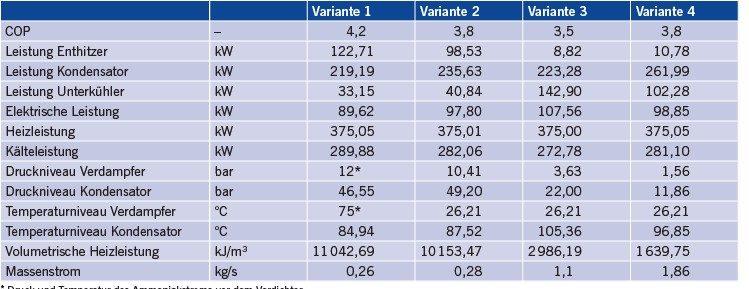 Tabelle 2 Ergebnisse aus der thermodynamischen Betrachtung.