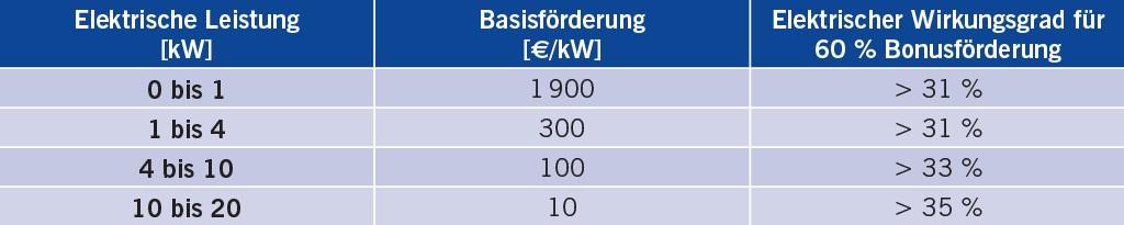 Tabelle 1 Staffelung der Bafa-Stromförderung.