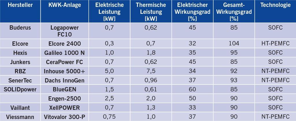 Tabelle 2 Mikro-KWK-Anlagen auf Brennstoffzellenbasis.