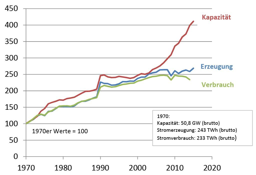 Bild 2 Entwicklung von Kapazität, Stromerzeugung und -verbrauch. Bild: eigene Darstellung