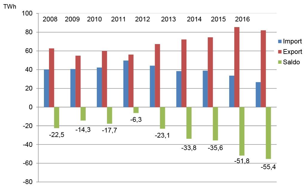 Bild 3 Entwicklung von physikalisch ausgetauschten Stromimport- und -exportmengen [5]. Bild: eigene Darstellung