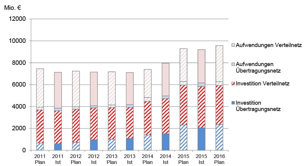 Bild 4 Investitionen und Aufwendungen für Stromnetze in Deutschland [8]. Bild: eigene Darstellung