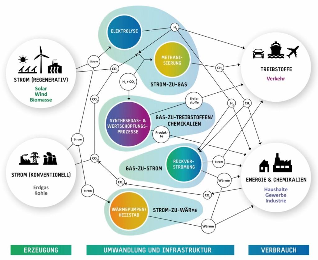 Bild 6 Sektorkopplung – Power-to-X-Anwendungen. Bild: Virtuelles Institut NRW Strom zu Gas und Wärme