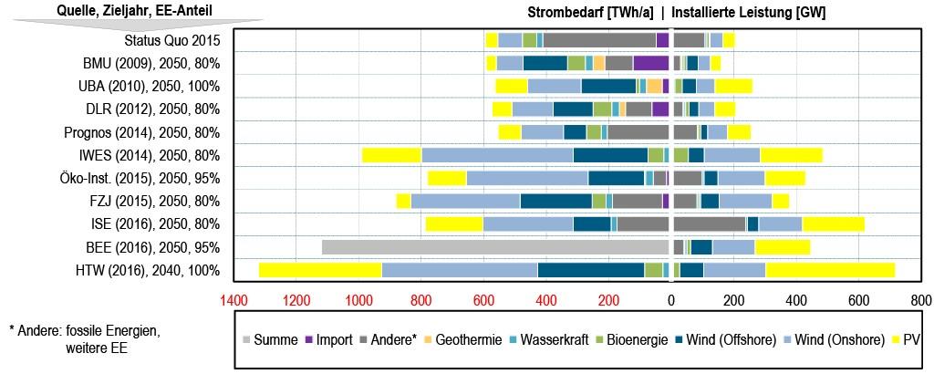 Bild 7 Installierte Leistung der erneuerbaren Energien und Stromerzeugung in den analysierten Studien sortiert nach Jahr der Veröffentlichung sowie installierter Leistung 2015 [23; 25 bis 34]. Bild: eigene Darstellung