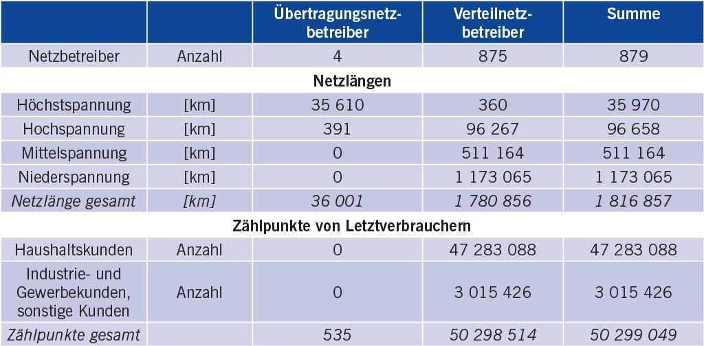 Tabelle 1 Stromnetzdaten 2015 [8].
