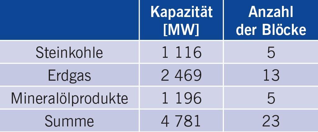 Tabelle 2 Systemrelevante Reservekraftwerke in Deutschland (Stand: 10.11.2016) [17].