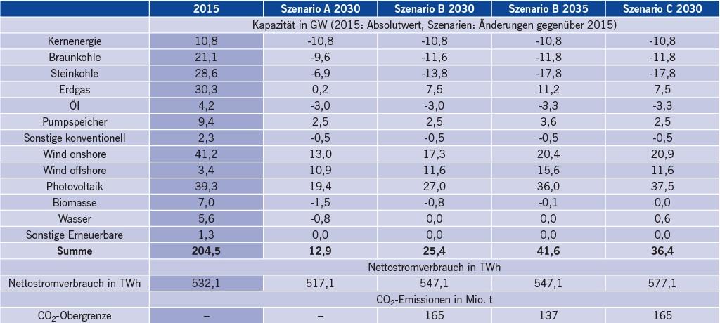 Tabelle 3 Grundlegende Annahmen des NEP-Szenariorahmens 2017 bis 2030 (ohne Kapazitätsreserve) [20].