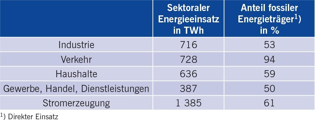 Tabelle 4 Sektoraler Energieeinsatz und Anteile fossiler Energieträger im Jahr 2015 [22].
