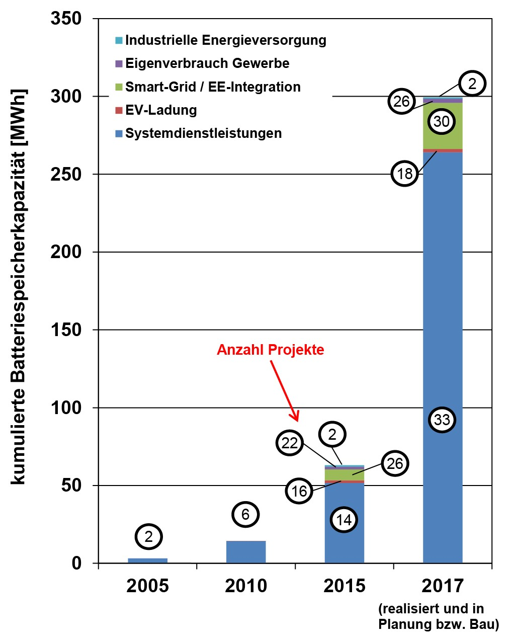 Bild 2 Entwicklung der Batteriespeicherkapazität und Anzahl stationärer Batteriespeicher in Deutschland nach Einsatzgebieten (Quelle: FZJ Datenbank). Bild: eigene Darstellung