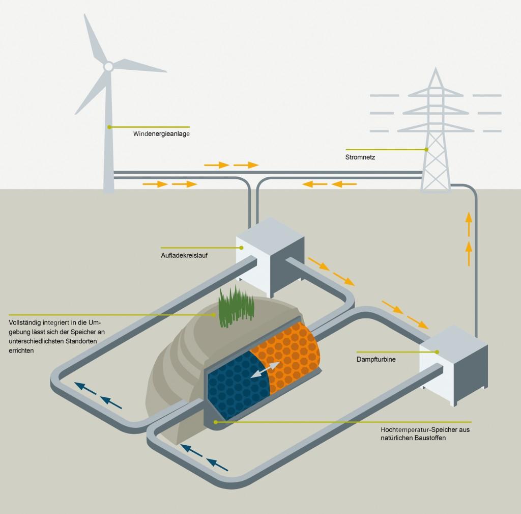 """Bild 7 Speicherprinzip eines Hochtemperatur-Wärmespeichers zur Speicherung von Windenergie der im Rahmen des Forschungsprojektes """"Future Energy Solution"""" entwickelt wird. Bild: Siemens"""