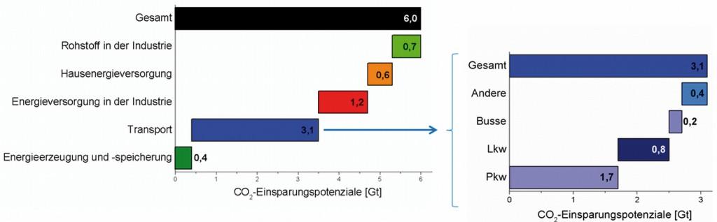 Bild 1 CO2-Einsparungspotenziale in verschiedenen Sektoren bis 2050 in Gt [2]. Bild: eigene Darstellung