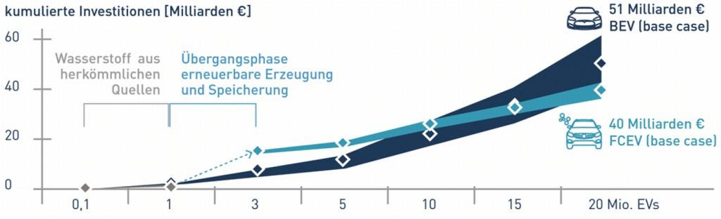 Bild 2 Kumulierte Investitionskosten beim Infrastrukturaufbau für 20 Millionen Elektrofahrzeuge [11]. Bild: Forschungszentrum Jülich