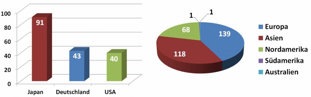 Bild 3 Weltweit verfügbare, öffentliche Wasserstofftankstellen. Bild: eigene Darstellung