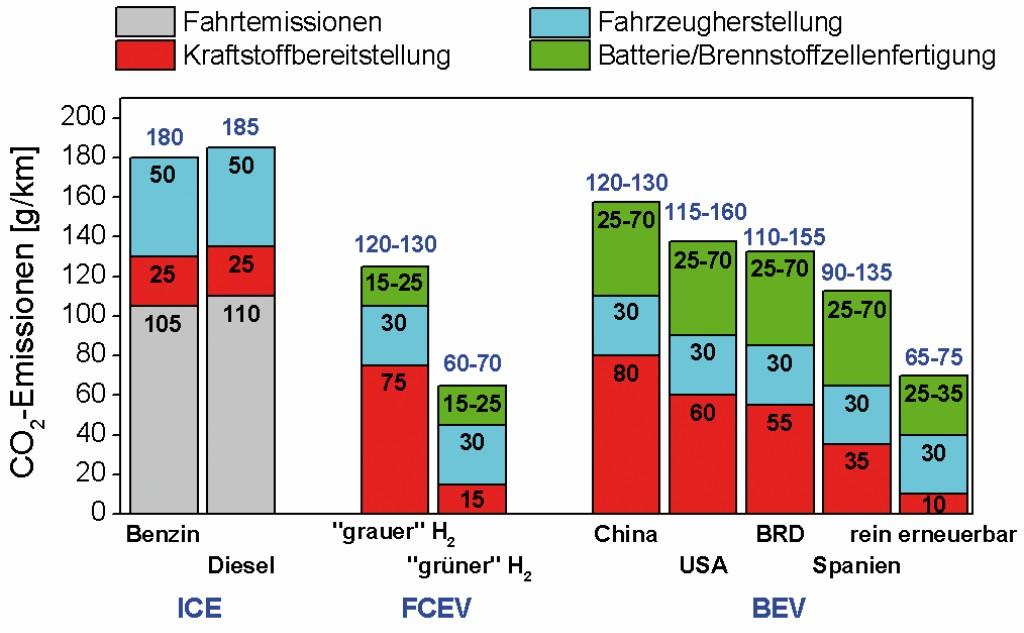 Bild 4 Gesamte CO2-Emissionen von Fahrzeugen mit 120 000 km Laufleistung in g/km [2]. Bild: eigene Darstellung