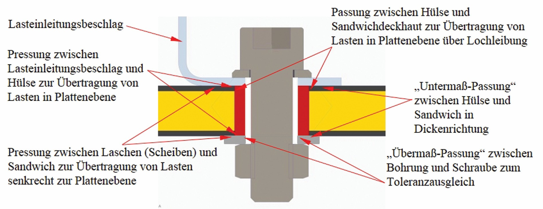 Bild 6: Lasteinleitungskonzept Sandwich: durchgesteckte Schraube mit massiver Metallhülse. (Bild: UniBw München)