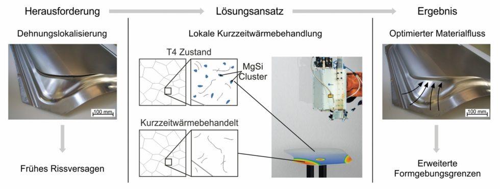 Bild 1 Wirkprinzip der Tailor Heat Treated Blanks am Beispiel einer Seitentür. Bild: Friedrich-Alexander-Universität Erlangen-Nürnberg