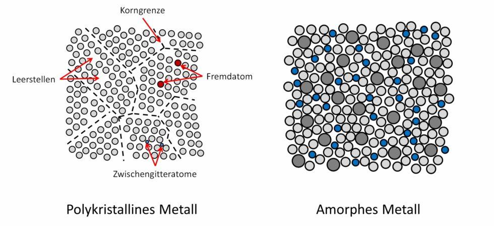 Bild 1: Unterschied zwischen der atomaren Struktur eines gewöhnlichen metallischen Werkstoffs (polykristallin – links) und eines amorphen Metalls (rechts). (Bild: Universität des Saarlandes)