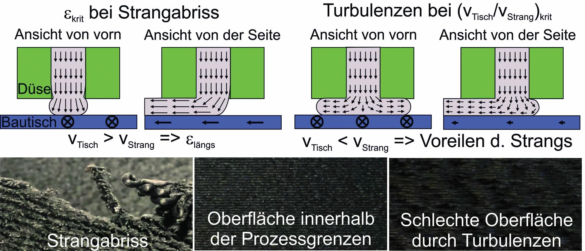 Bild 2 Modell Fließverhalten des Strangs beim Austritt aus der Düse (oben), Fotografien der auftretenden Effekte (unten). Bild: Fraunhofer IWU