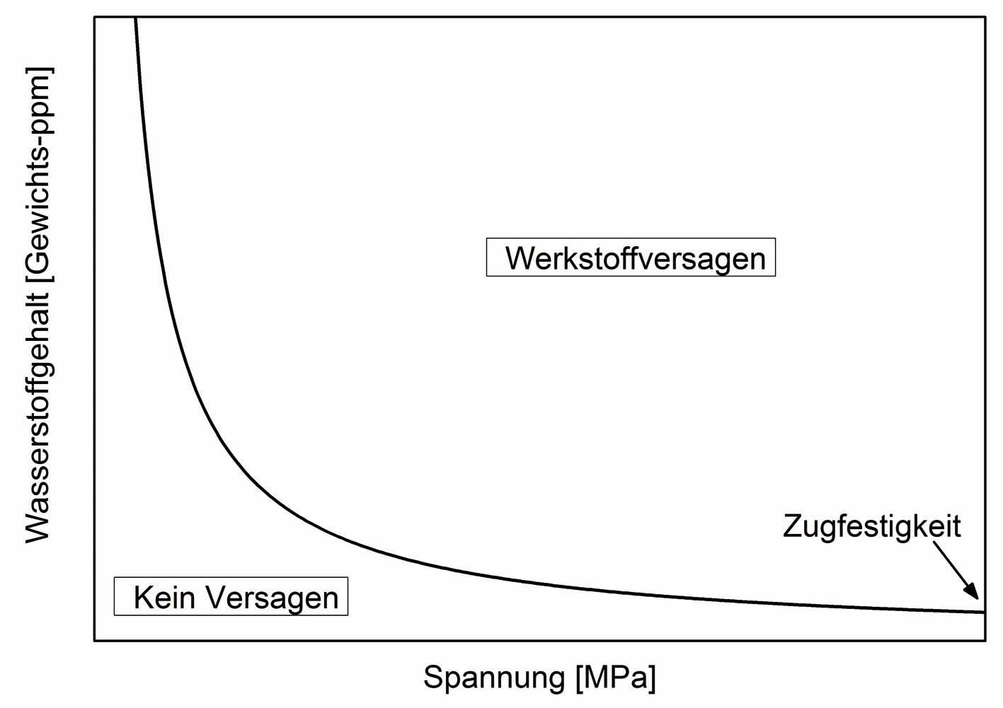 Bild 2 Schematische Darstellung des Versagensbereichs bei statischer Zugbeanspruchung und vorliegender Wasserstoffversprödung. Bild: Fraunhofer IWM