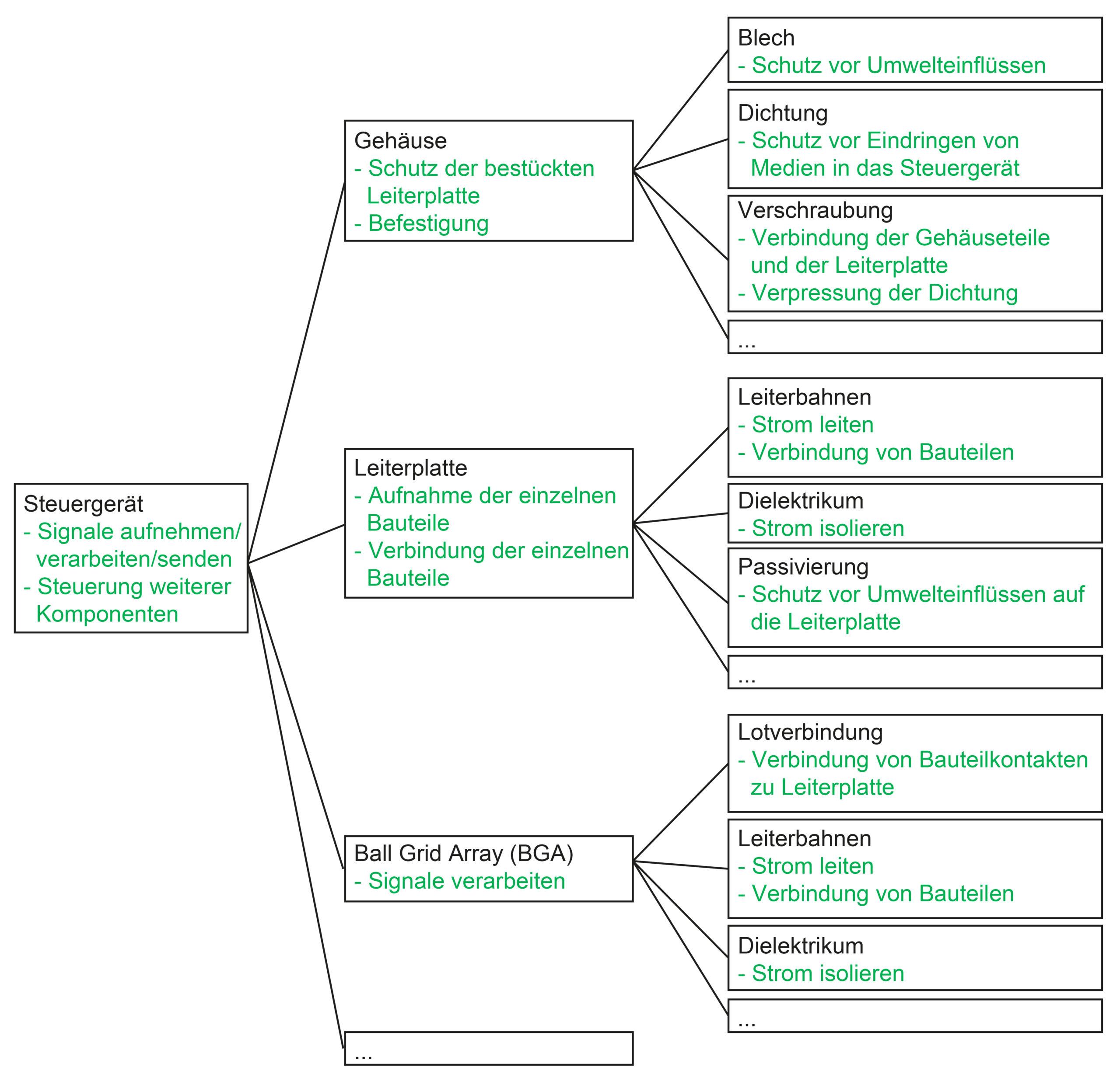 Bild 3 Beispiel System- und Funktionsstruktur Steuergerät. Bild: Verfasser