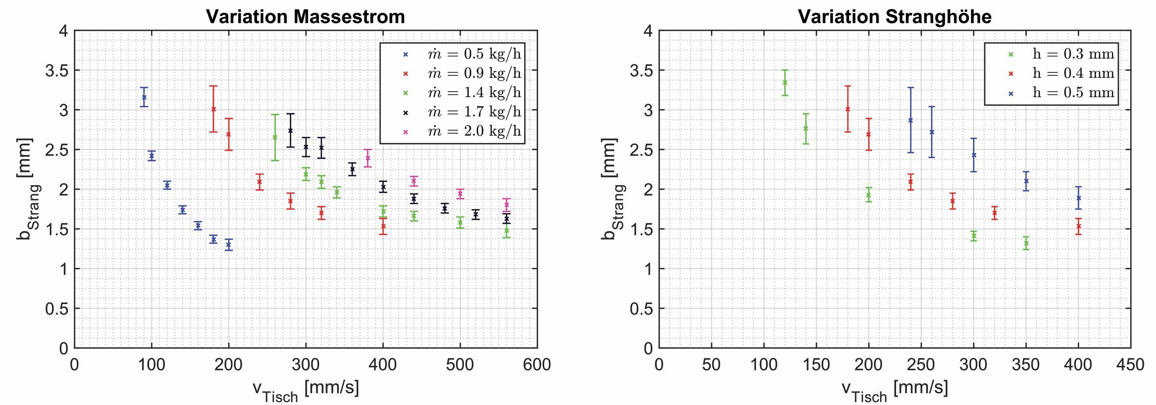 Bild 3 Parameterabhängigkeit der Prozessgrenzen bei Variation des Massestroms (links) und der Stranghöhe (rechts). Bild: Fraunhofer IWU