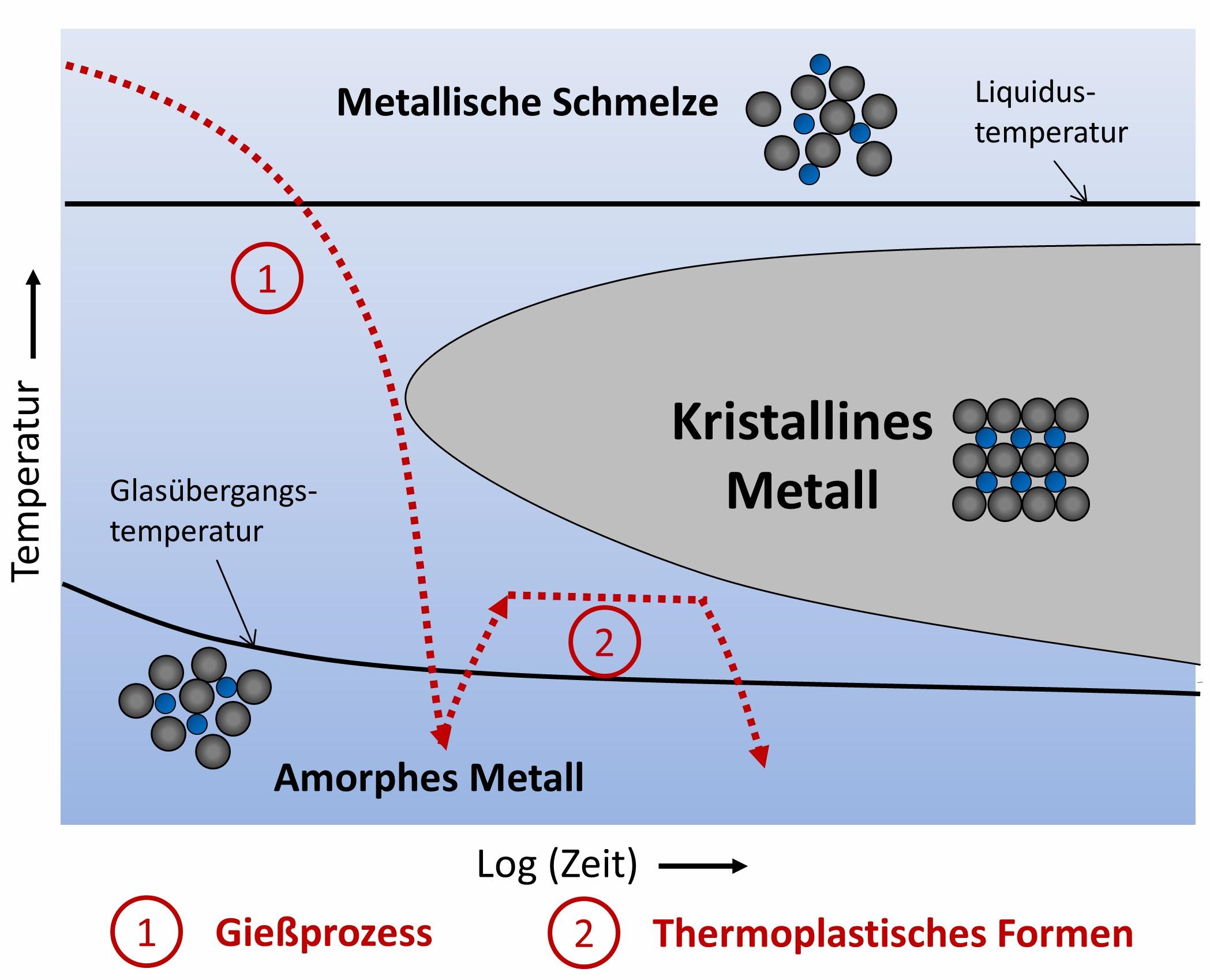 Bild 3: Schematisches Zeit-Temperatur-Umwandlungsdiagramm (ZTU-Diagramm) einer glasbildenden Legierung. Die gestrichelte Linie 1 zeigt die erforderliche Abkühlrate beim Gießprozess, um die Kristallisation zu vermeiden. Nach der Herstellung eines amorphen Bauteils kann beispielsweise ein weiterer Formgebungsschritt durch Aufheizen über die Glasübergangstemperatur (sogenanntes thermoplastisches Formen – vergleichbar mit dem Glasblasen) angeschlossen werden (Linie 2). (Bild: Universität des Saarlandes)