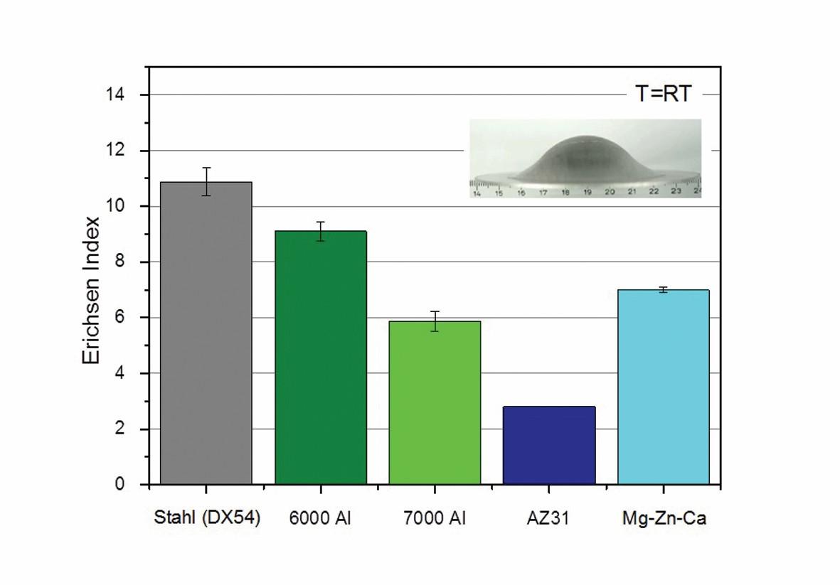 Bild 3: Vergleich der Streckziehbarkeit unterschiedlicher Blechwerkstoffe anhand der Erichsen-Tiefung. Die neue Legierung Mg-Zn-Ca besitzt eine mehr als verdoppelte Streckziehbarkeit im Vergleich zur konventionellen AZ31. Bild: Volkswagen AG