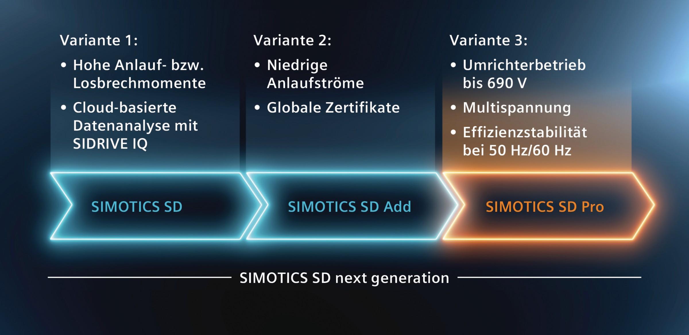 Bild 2 Mit nun drei Varianten erfüllt die Severe-Duty-Motorenreihe Simotics SD next generation hoch flexibel unterschiedlichste Anforderungen diverser Branchen und Anwendungen. Bild Siemens