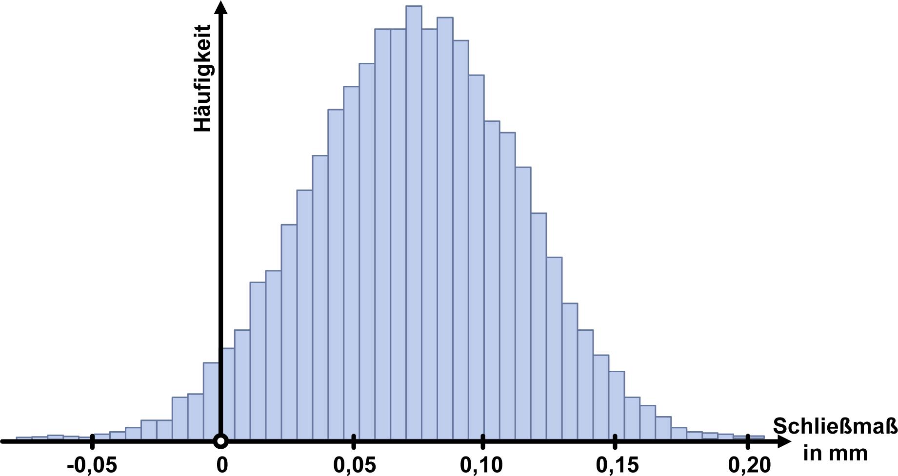 Bild 4 Resultierende Häufigkeitsverteilung des Schließmaßes. Bild: Verfasser
