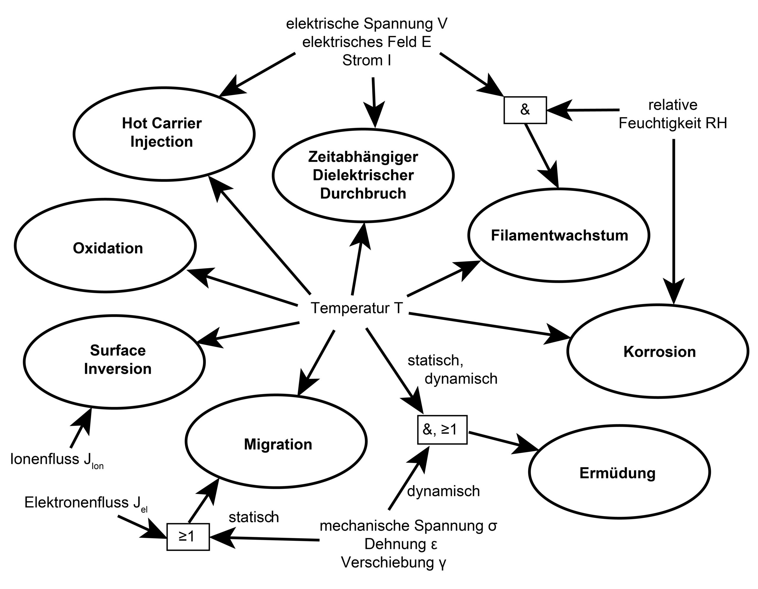 Bild 4 Bestimmung der auftretenden Schädigungsmechanismen. Bild: Verfasser