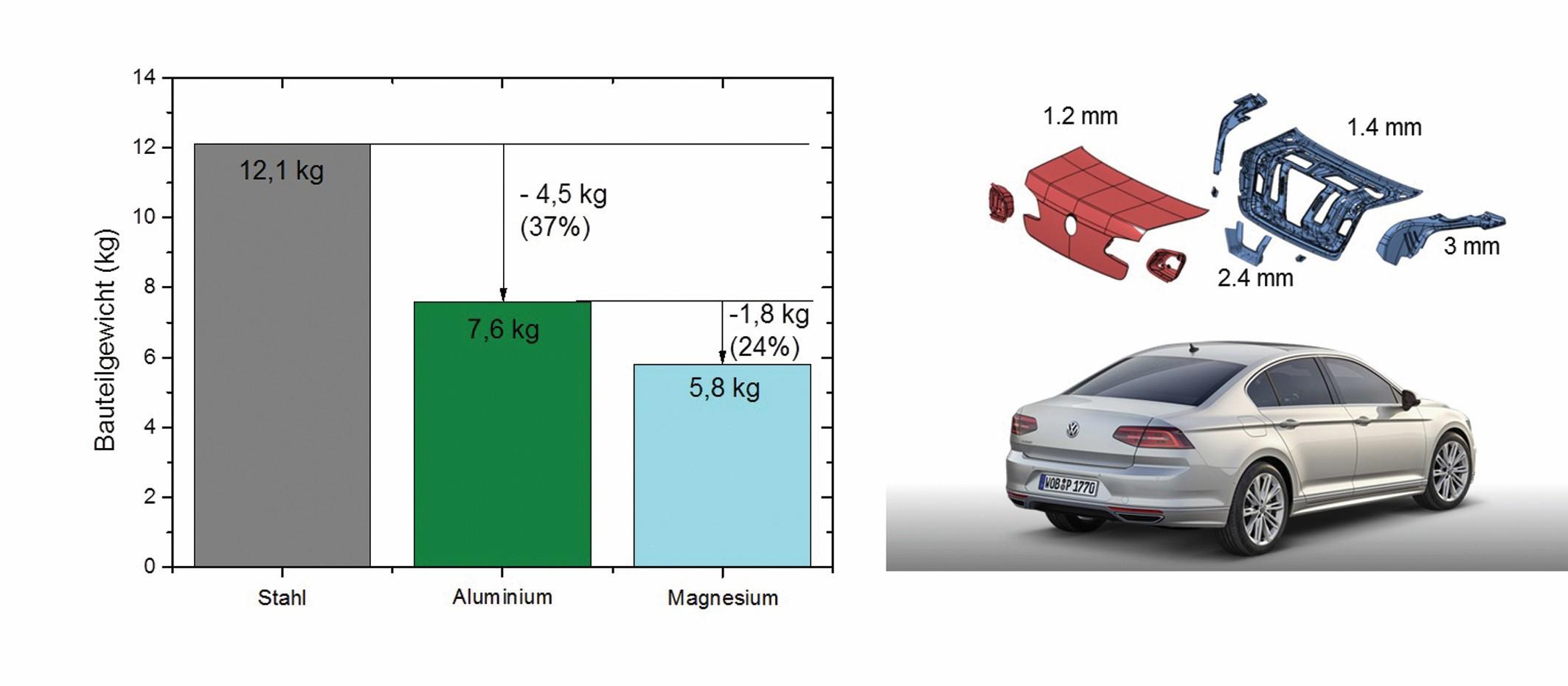Bild 4: Vergleich der Gewichte einer Heckklappe des Passat B8 durch Materialsubstitution. Eine Konstruktion aus Magnesium-Blech mit den rechts dargestellten Blechdicken liefert eine Gewichtsersparnis von 6,3 kg (52 %) im Vergleich zur Stahl-Serie. Bild: Volkswagen AG