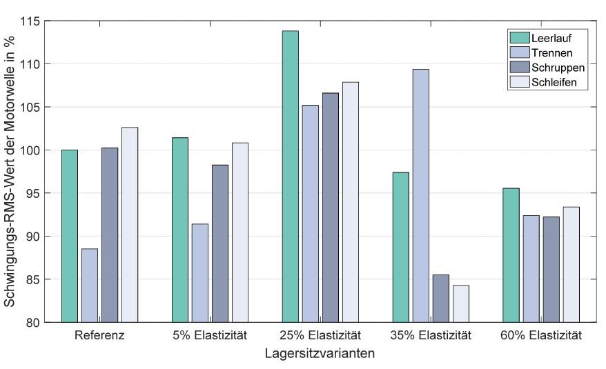 Bild 7: Schwingungs-RMS-Wert der Motorwelle (in radialer Richtung) für die Referenz sowie die vier Varianten für jeweils vier Belastungssituationen (Leerlauf, Trennen, Schruppen, Schleifen). Die Werte sind auf den Leerlaufbetrieb der Referenz normiert. (Bild: Karlsruher Institut für Technologie KIT)