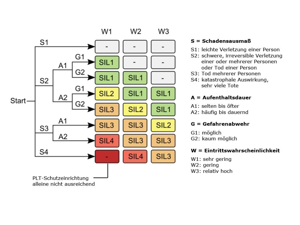 Bild 1 Risikograph für die Einstufung von Einrichtungen der Prozessleitechnik nach IEC 61508.