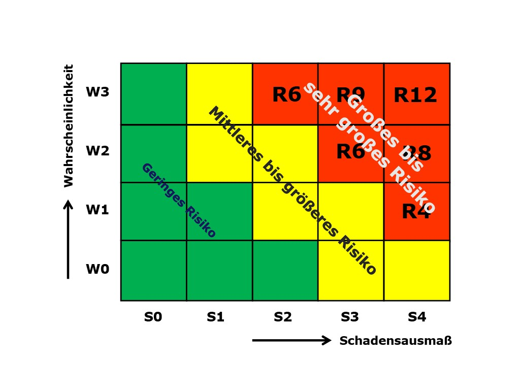 Bild 3 Darstellung der Ergebnisse in einer Risikomatrix.