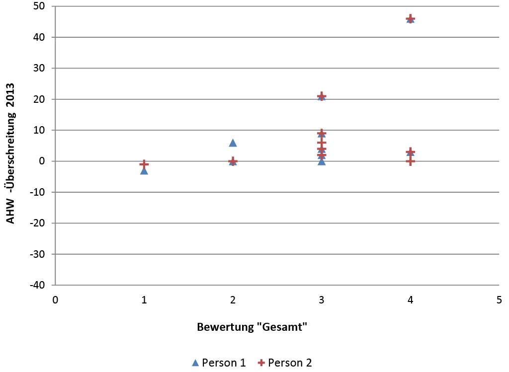 """Bild 10 Vergleich der Bewertung """"Gesamt"""" mit der AHW-Überschreitung des DIN-Entwurfs. Quelle: TÜV"""