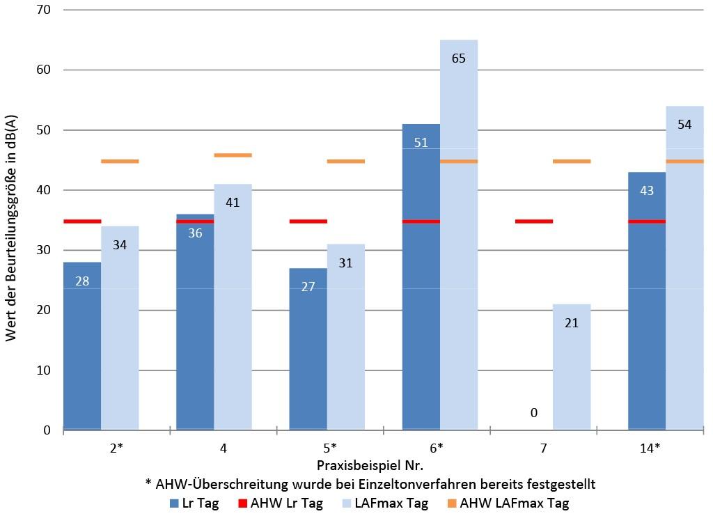 Bild 4 Vergleich der Beurteilungsgrößen des Verfahrens ohne Einzelton mit den Anhaltswerten für die Tagzeit. Quelle: TÜV