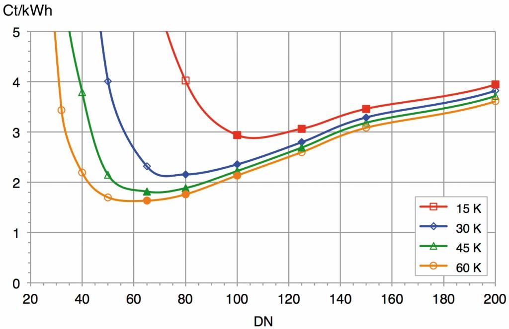 Bild 3 Kapital-, Wärmeverlust- und Stromkosten der Wärmeverteilung und resultierende Gesamtkosten in Funktion des Nenndurchmessers. Die ausgefüllten Symbole zeigen den kleinsten zulässigen und die nächsten drei größeren Nenndurchmesser. Bild: eigene Darstellung