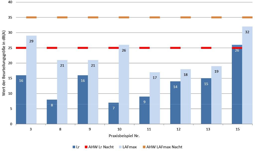 Bild 5 Vergleich der Beurteilungsgrößen des Verfahrens ohne Einzelton mit den Anhaltswerten für die Nachtzeit. Quelle: TÜV