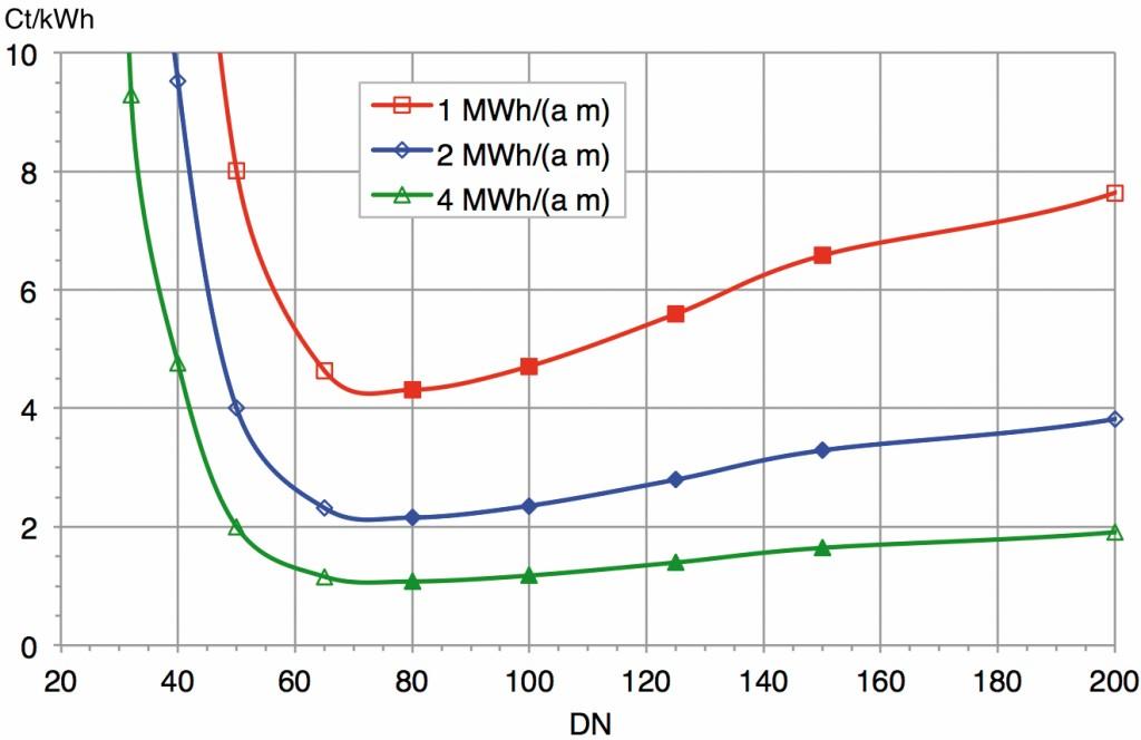 Bild 4 Wärmeverteilkosten in Funktion von DN für unterschiedliche Anschlussdichten für ein Netz von 1 000 m Länge. Der Referenzfall mit 1 MW und 2 000 h/a entspricht einer Anschlussdichte von 2 MWh/(a · m). 1 MWh/(a · m) entspricht dem gleichen Netz mit 1 000 h/a, 4 MWh/(a · m) entsprechen 4 000 h/a. Bild: eigene Darstellung