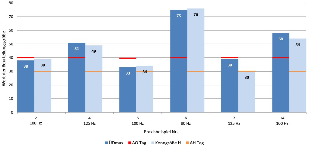Bild 6 Vergleich der Kenngröße H und der maximal gewichteten Schwellenüberschreitung ÜDmax mit den Anhaltswerten AH und AO für die Tagzeit. Quelle: TÜV
